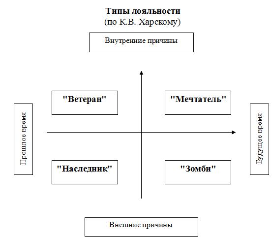 Типы Лояльности по К.В. Харскому