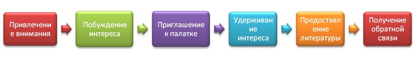 Алгоритм работы агитатора