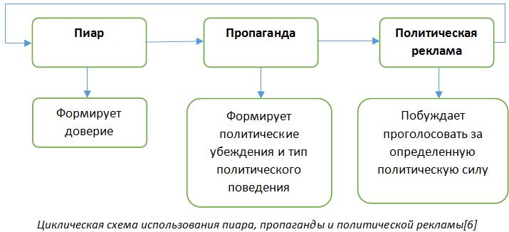 Циклическая схема