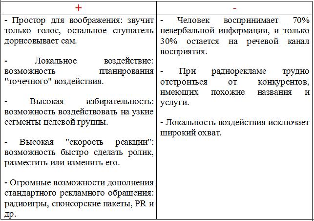 Особенности и основные характеристики радио как части рекламной кампании