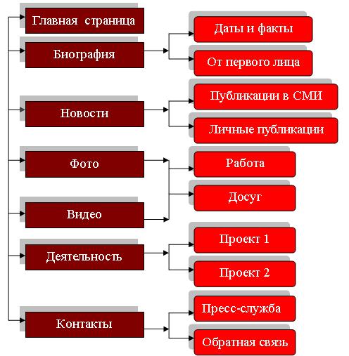 Внутренняя логическая  структура политического сайта