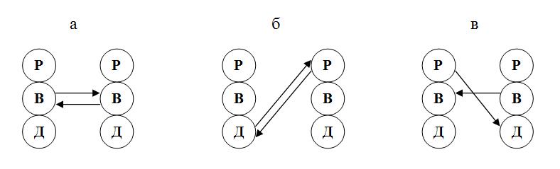 Примеры параллельных трансакций, связанных с дисциплинарной деятельностью руководителя