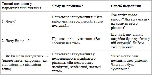 Типові помилки у формулюванні питань та способи їх подолання [4].