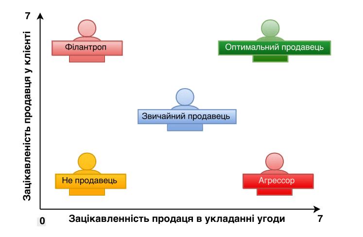 класифікацію продавців в залежності від установки на процес продажу
