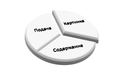Составляющие политической самопрезентации