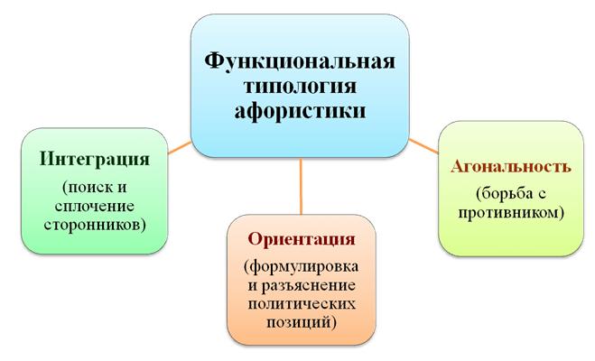 Афористичность политической коммуникации – «подручное средство» политика
